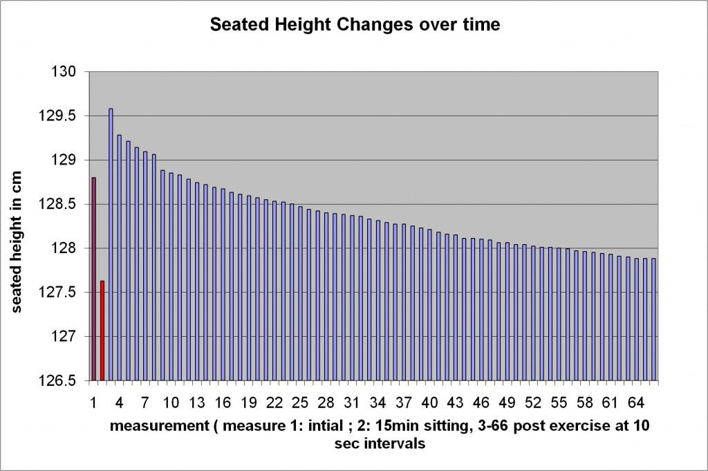 S6 Stadiometer graph